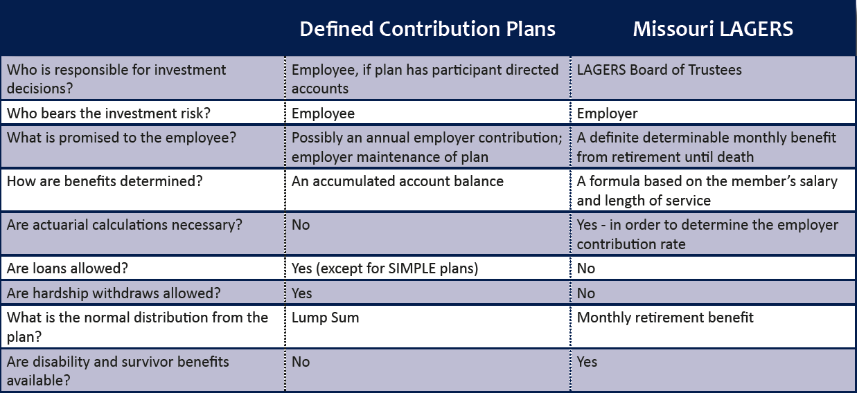 Difference between Defined Benefit Plans and Defined ... |Contribution Plan