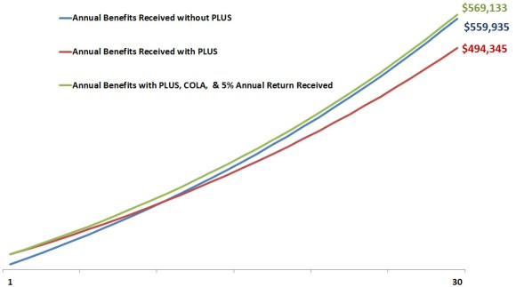PLUS Invest Line Graph